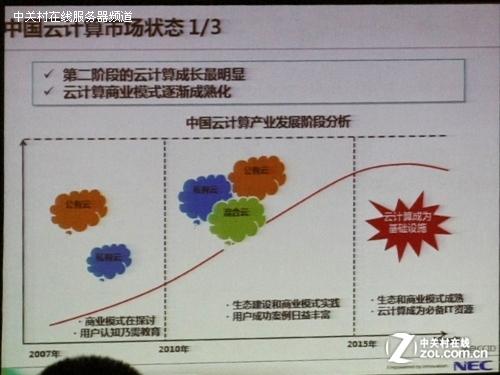 云端热舞 NEC云平台软件巡展完美收官