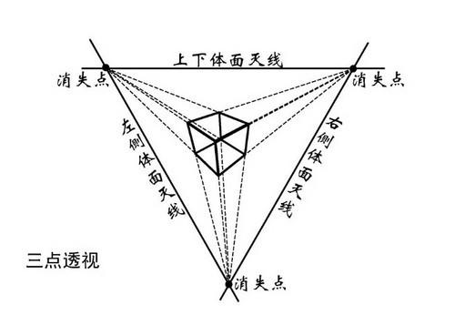 三点透视正方体图解
