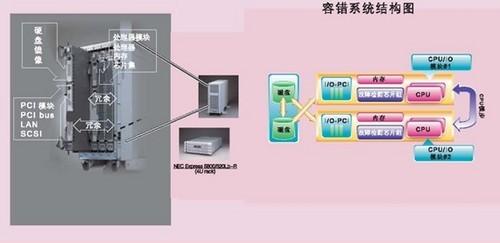 NEC容错服务器确保某电子公司的生产应用系统永续运行