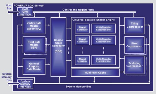 一代更比一代强  详解强悍SGX544图形处理器