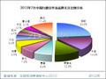 2012年7月中国扫描仪市场分析报告