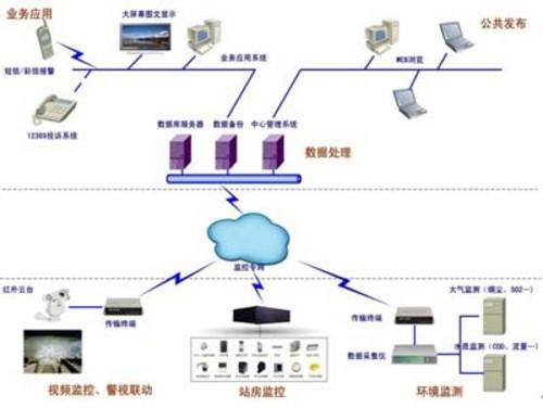 关于环境保护监测系统的构建方案分析