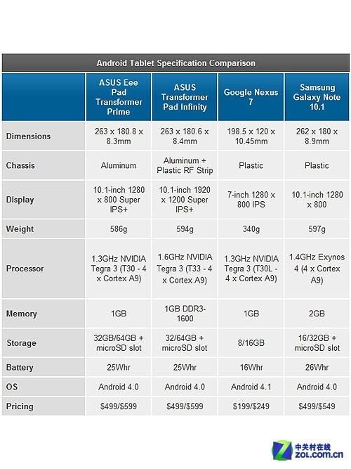 四核10.1吋 三星Galaxy Note 10.1已发布