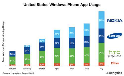 WP8全面反击 诺基亚WP手机市场份额达59%