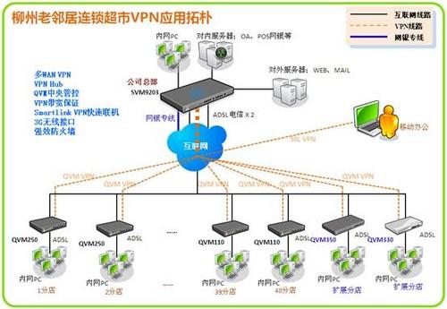老邻居连锁超市vpn升级网络拓扑示意图