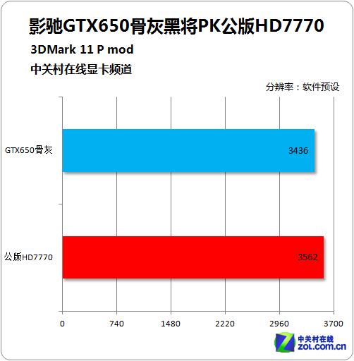 影驰GTX650骨灰黑将(暂停)