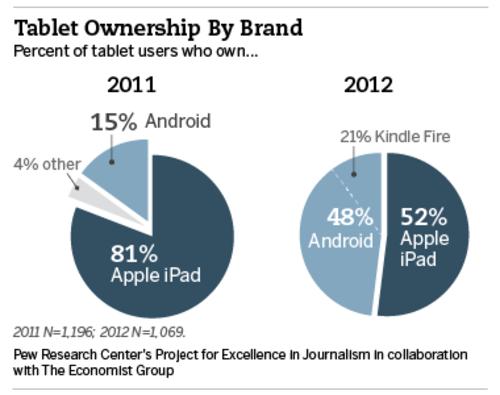 美国市场iPad份额降至52% 安卓升至48%