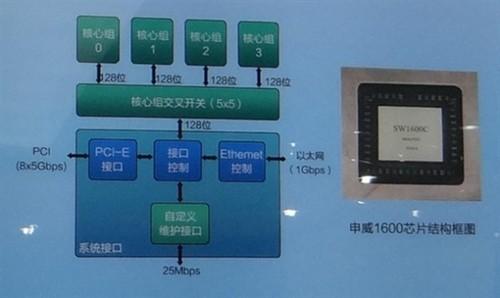 申威sw1600c处理器结构图
