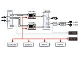 励得 U-Air星河码流 TS ASI高/标清播出系统