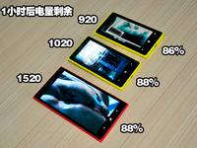 谁更持久? Lumia1520/1020/920续航测试