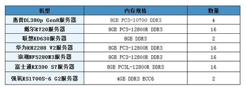 新改善新突破 7款至强E5-2600服务器横评