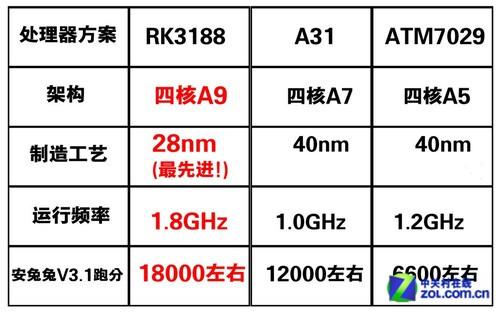 安兔兔18013分 RK3188平板抢先测试