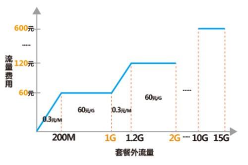 有便宜干嘛不占 联通4G/3G合体套餐办理