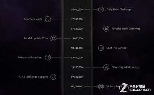 TI4奖金1000万美金!DOTA2或再创新记录