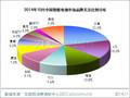 2014年10月中国智能电视市场分析报告