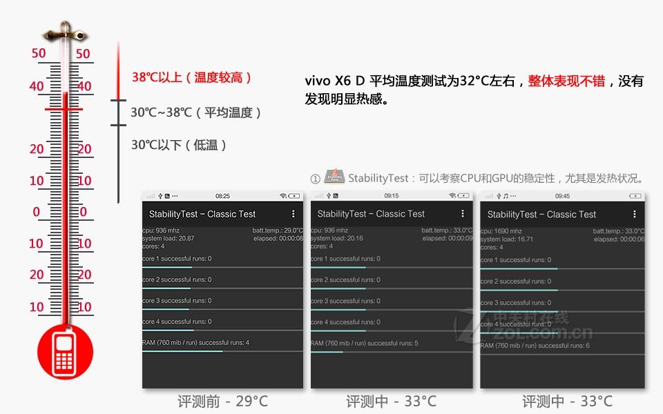 vivo X6(双4G)评测图解图片32