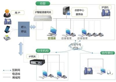 联络加 LLJ-IPDD5000D IP软交换调度系统