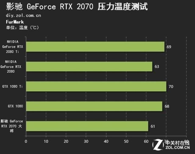 全面进入图灵时代 影驰RTX 2070评测