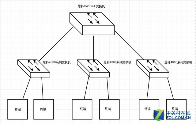 经典款企业级交换机 思科C4506-E简析