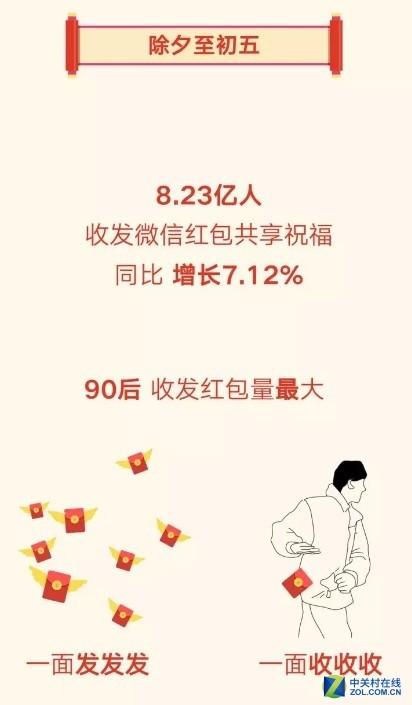 微信春节8.23亿人发红包 同比增长7.12%
