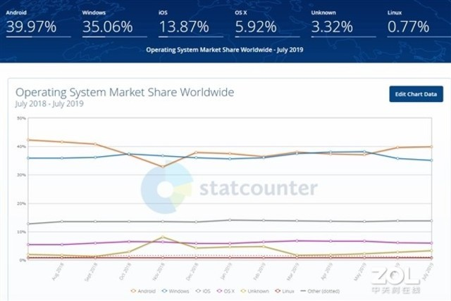 分析机构:202��ս����2������Ϸ0年鸿蒙系统市场份额将超Linux