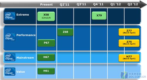 第四季度发布 SNB-E简要规格参数曝光