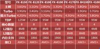 平民多核就是它 测AMD FX-6100处理器
