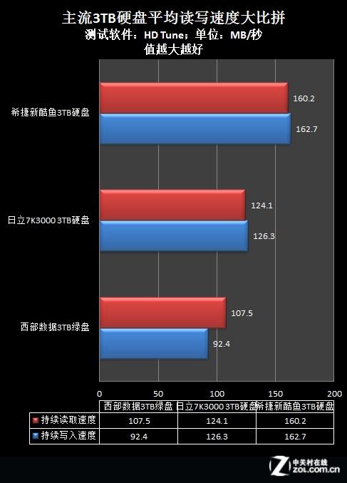 3TB硬盘首破千元 性能价格PK谁最出众