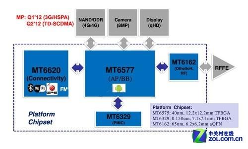 双核安卓4.0 首款MT6577金立GN700W评测