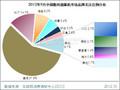 2012年9月中国数码摄像机市场分析报告